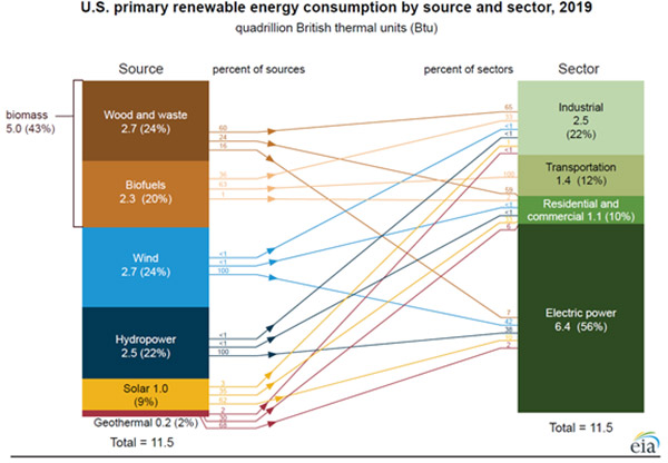 2019 saw record-breaking USA renewable energy consumption