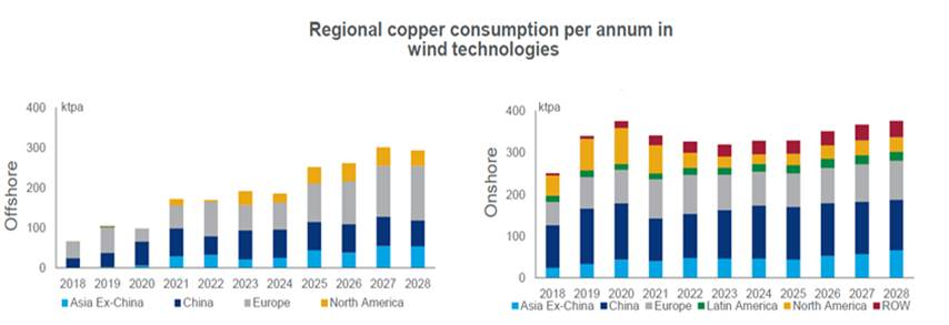 Global wind turbine fleet to consume over 5 5 t of copper by